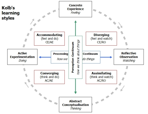 learningcycle